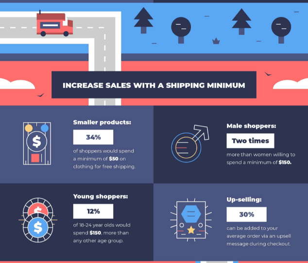 protect sales with free shipping minimums