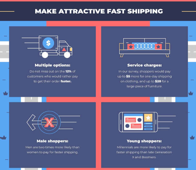 fast versus free shipping benefits
