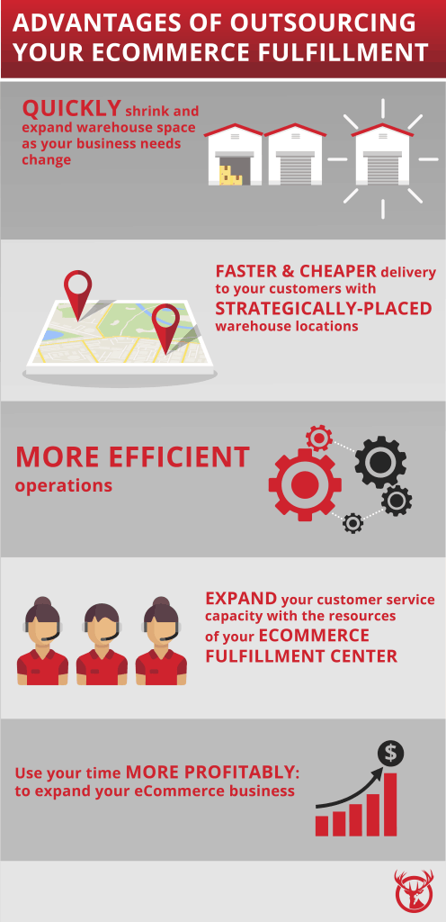 Outsource Ecommerce Fulfillment