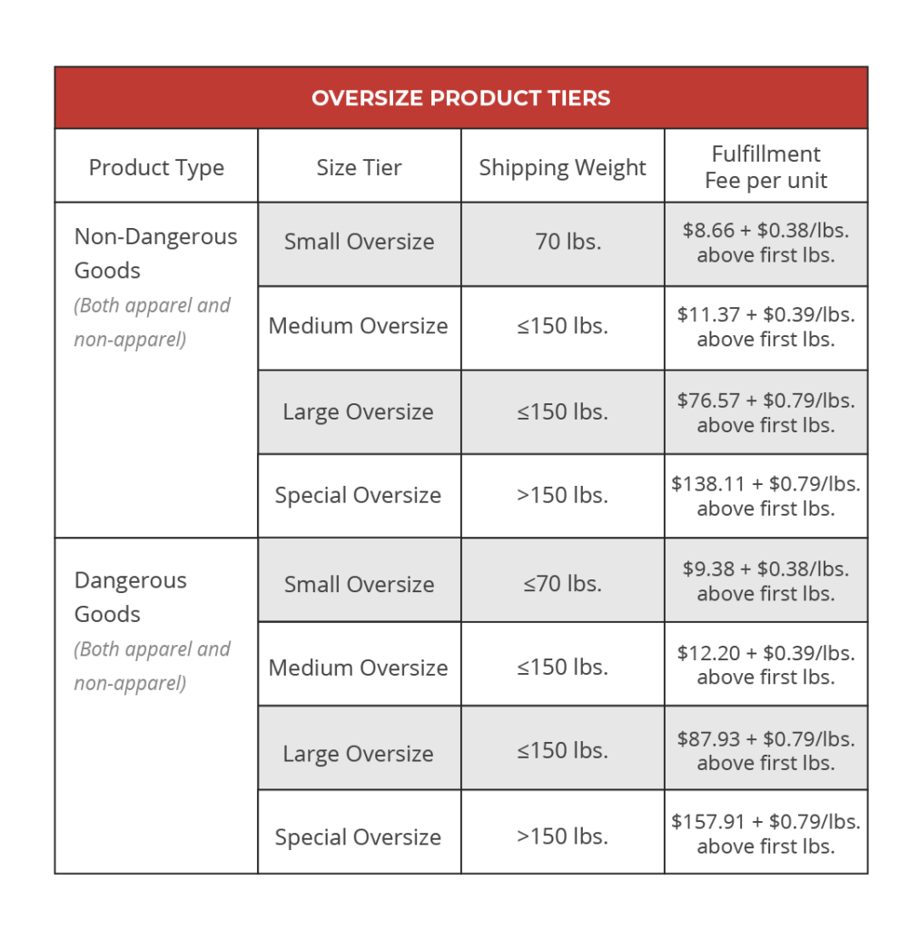 Amazon pick and pack fees for oversized products