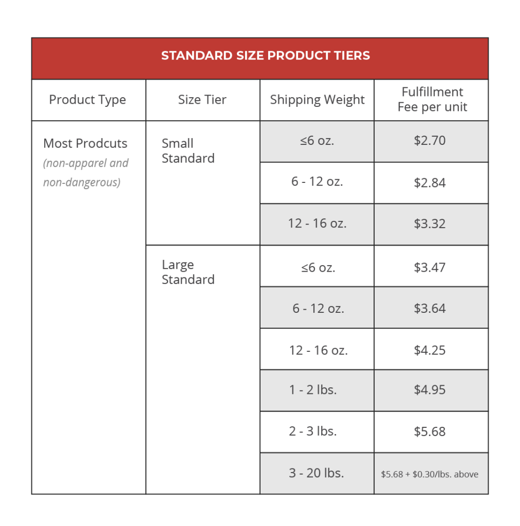 Amazon pick and pack fees for general products