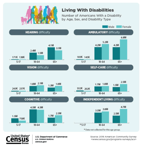Americans living with disabilities