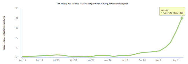 pallet pricing according to BLS data