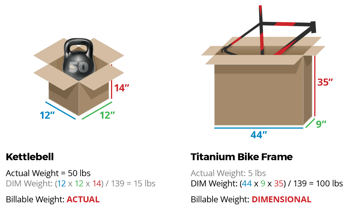 DIM weight example
