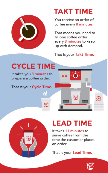 lead time vs cycle time and takt time