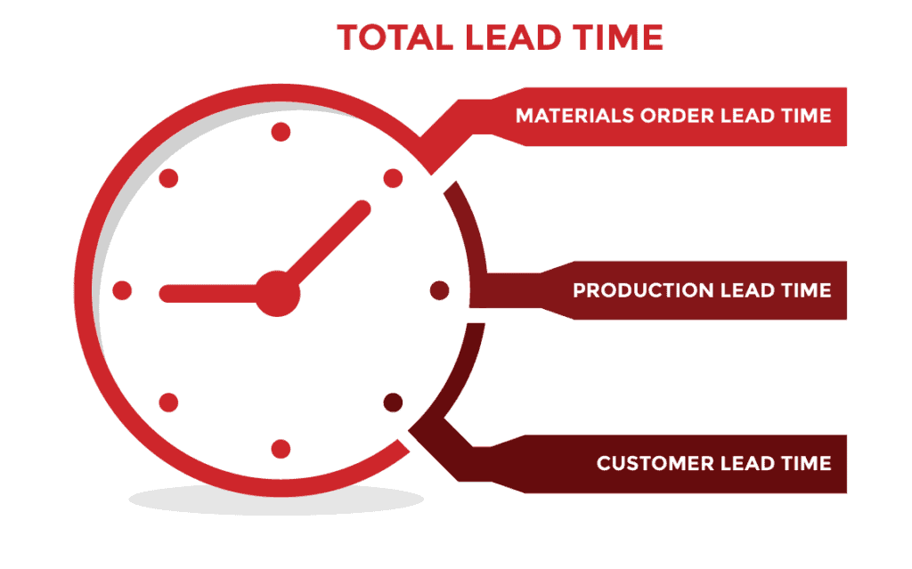 Total lead time components