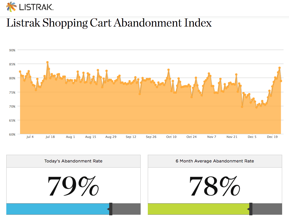 Listrak Shopping Cart Abandonment Index