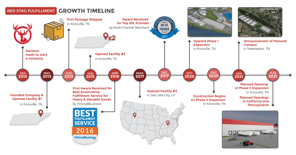 The timeline of Red Stag Fulfillment's creation including the new expansion that will include the Sweetwater warehouse.