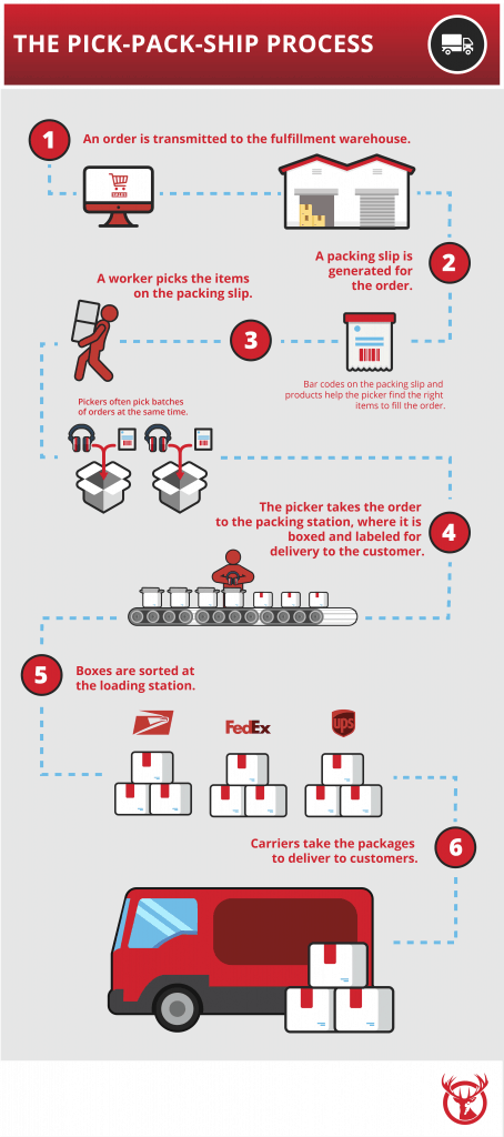 The process of pick and pack services