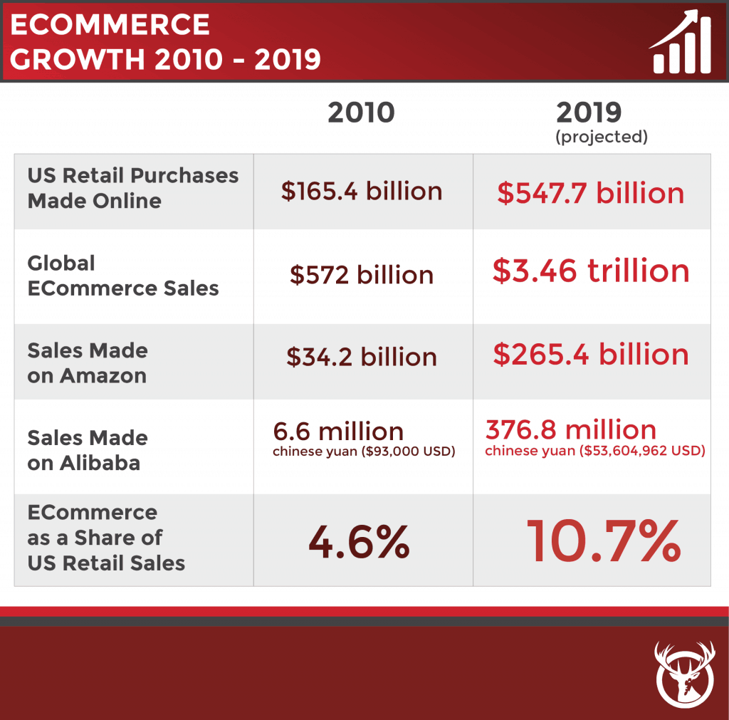 The numbers reflect eCommerce growth in the past decade.