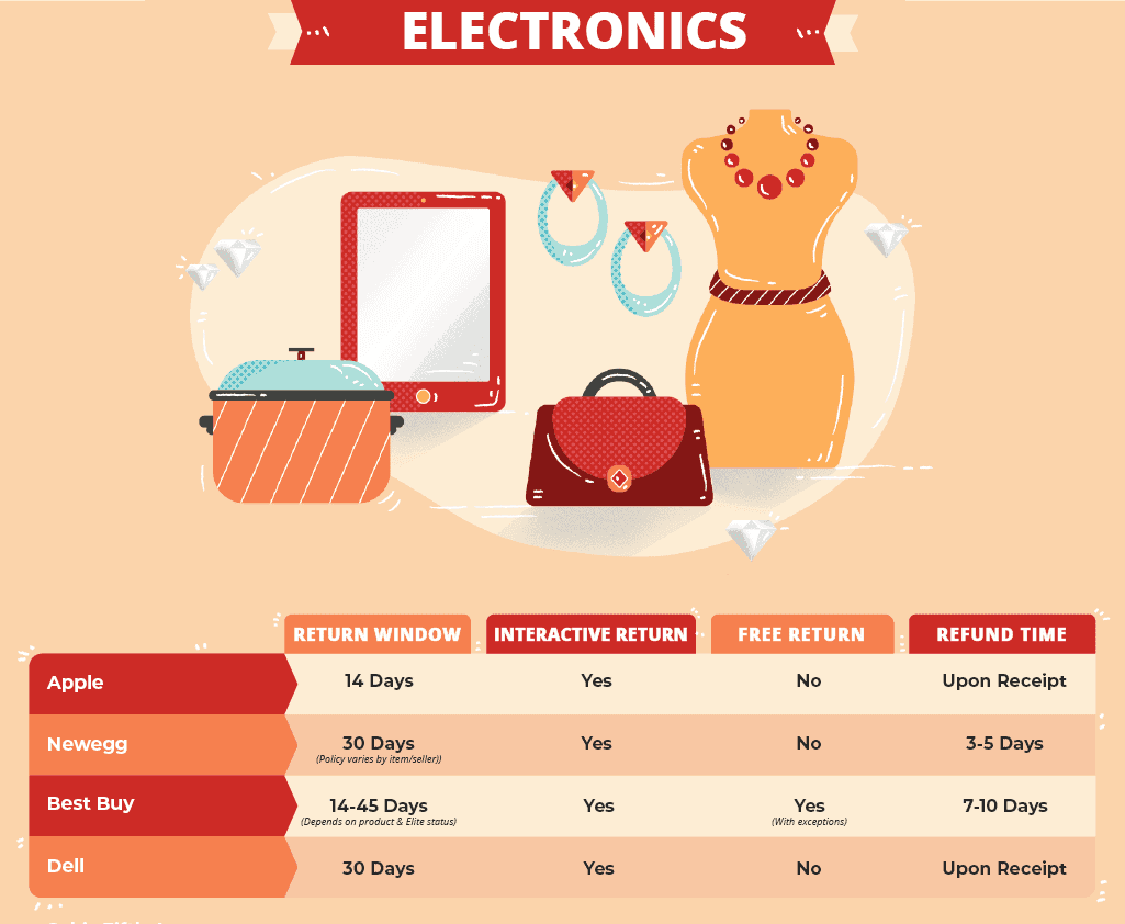 return policies for electronics