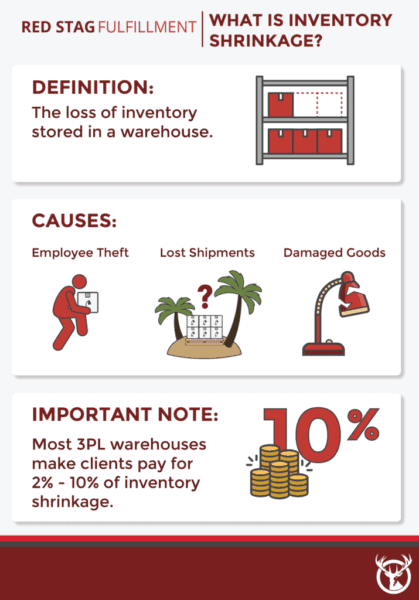 What is inventory shrinkage infographic