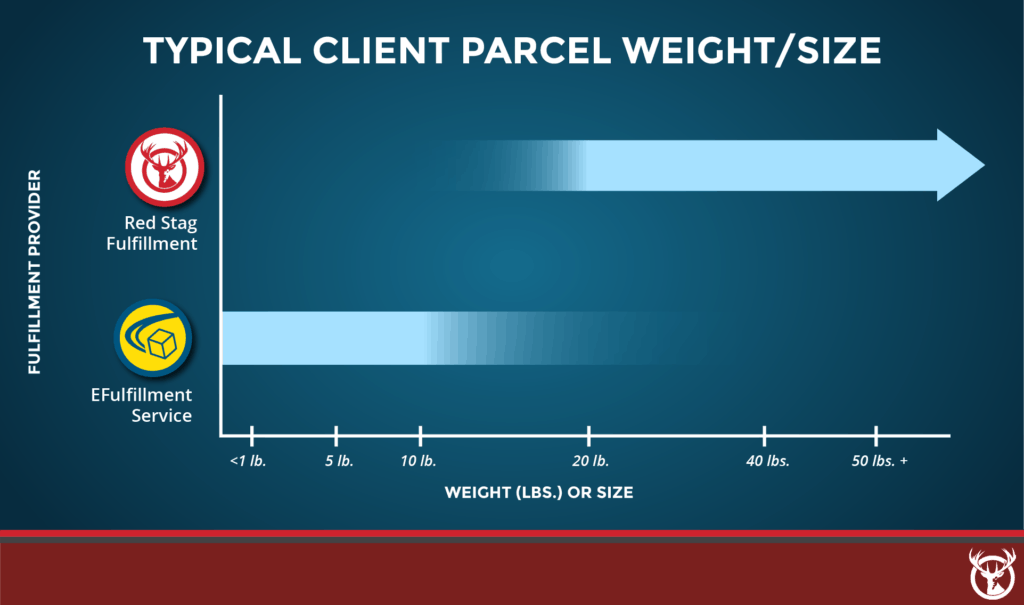 Typical parcel weight Red Stag Fulfillment vs. eFulfillment Service