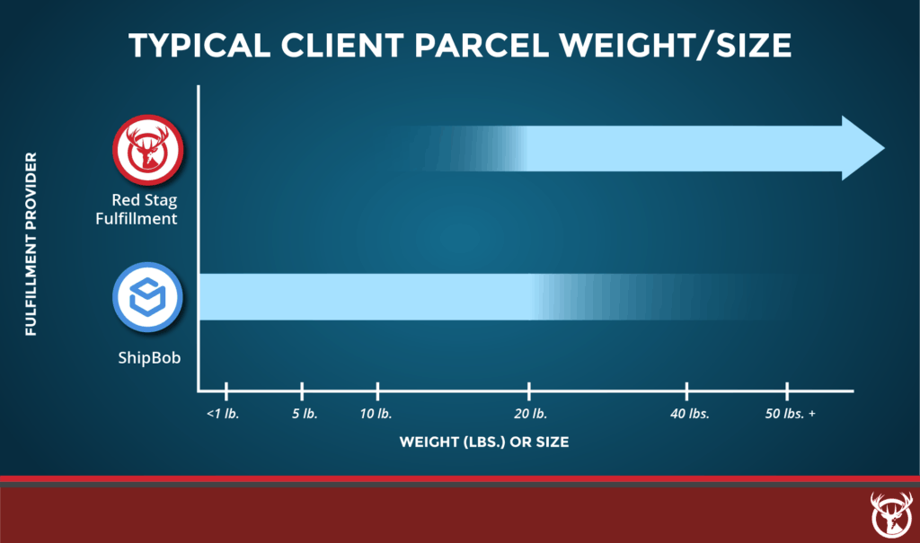 Red Stag Fulfillment vs. ShipBob parcel weight