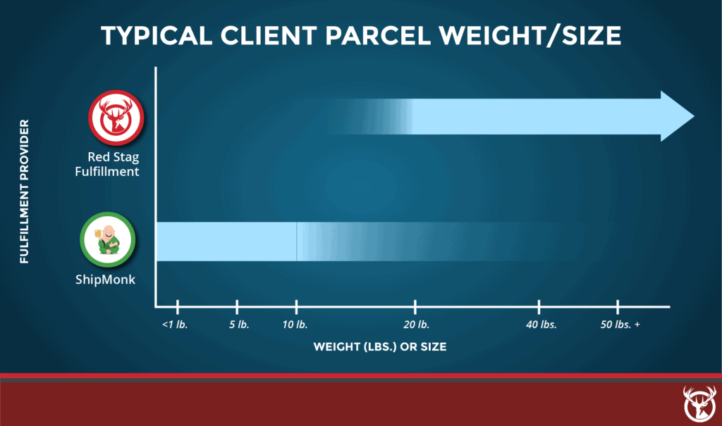 Red Stag Fulfillment vs. ShipMonk typical parcel weight