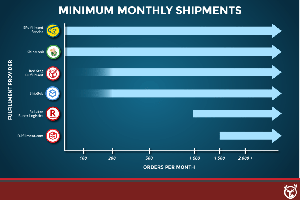 Best Ecommerce Fulfillment monthly minimums