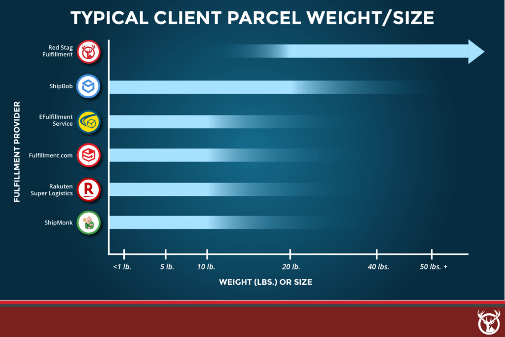 Typical parcel weight for best ecommerce fulfillment services