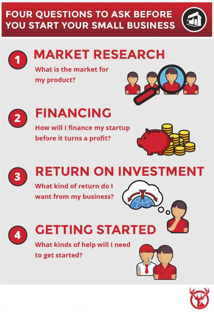 4 Questions to ask before you start your small business