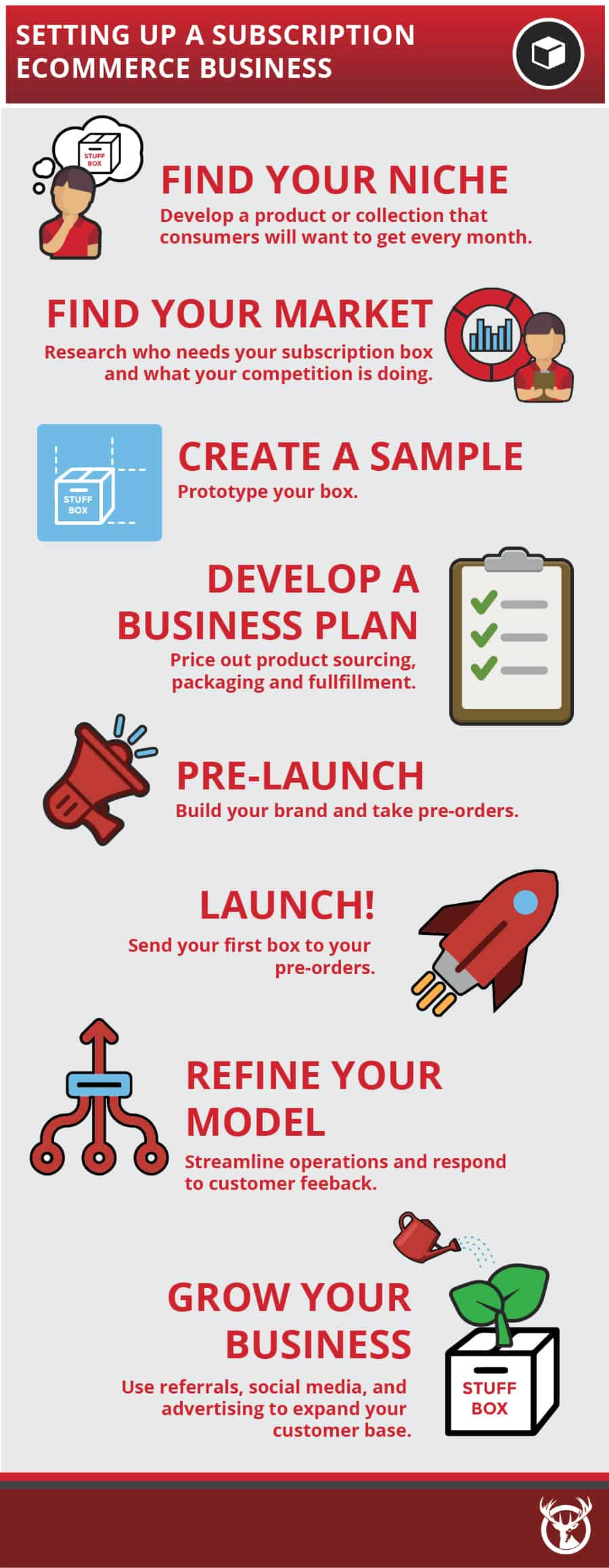 Subscription eCommerce Business steps to set up