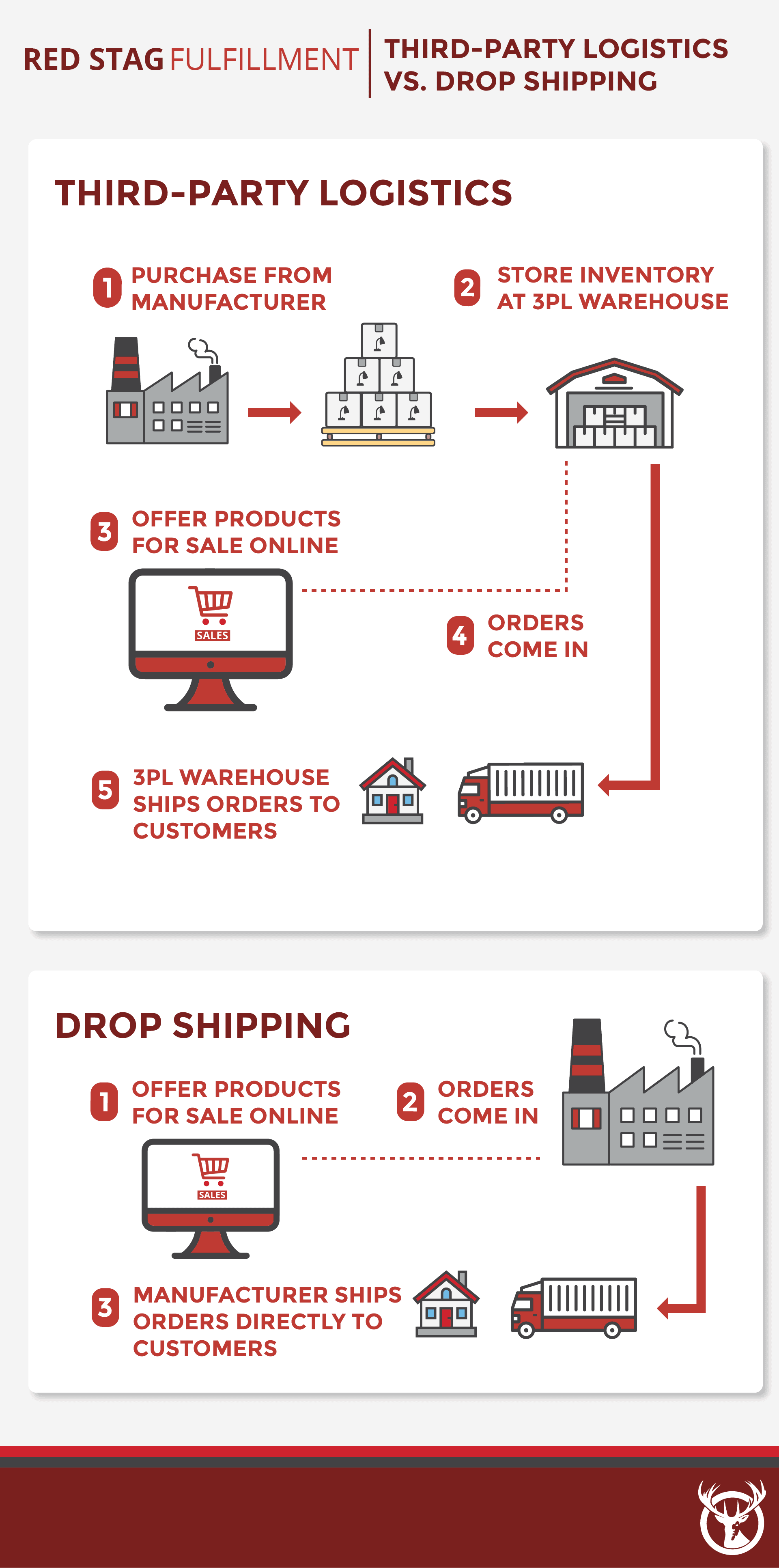 3PL vs. Drop Shipping