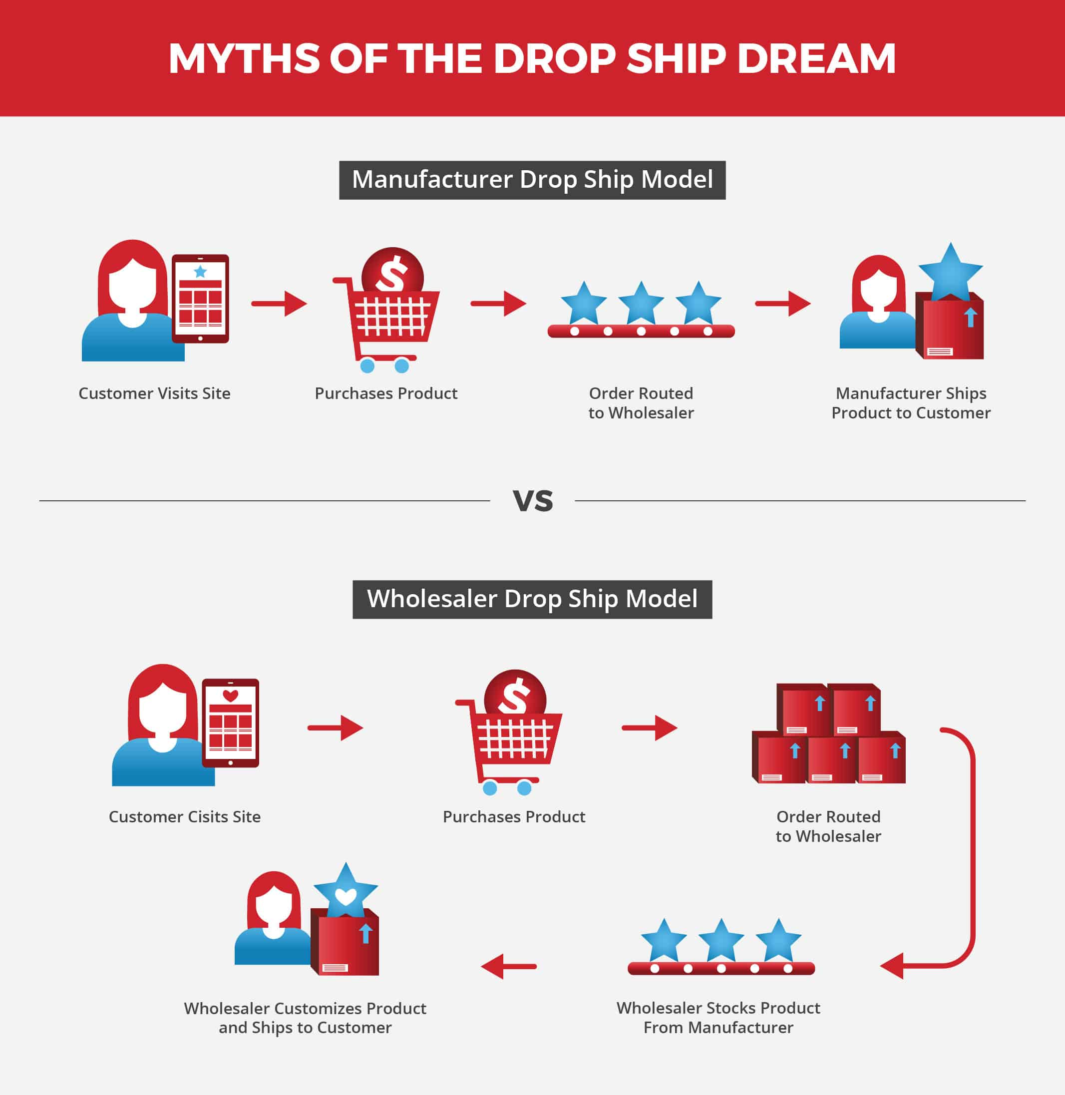Dropshipping myths