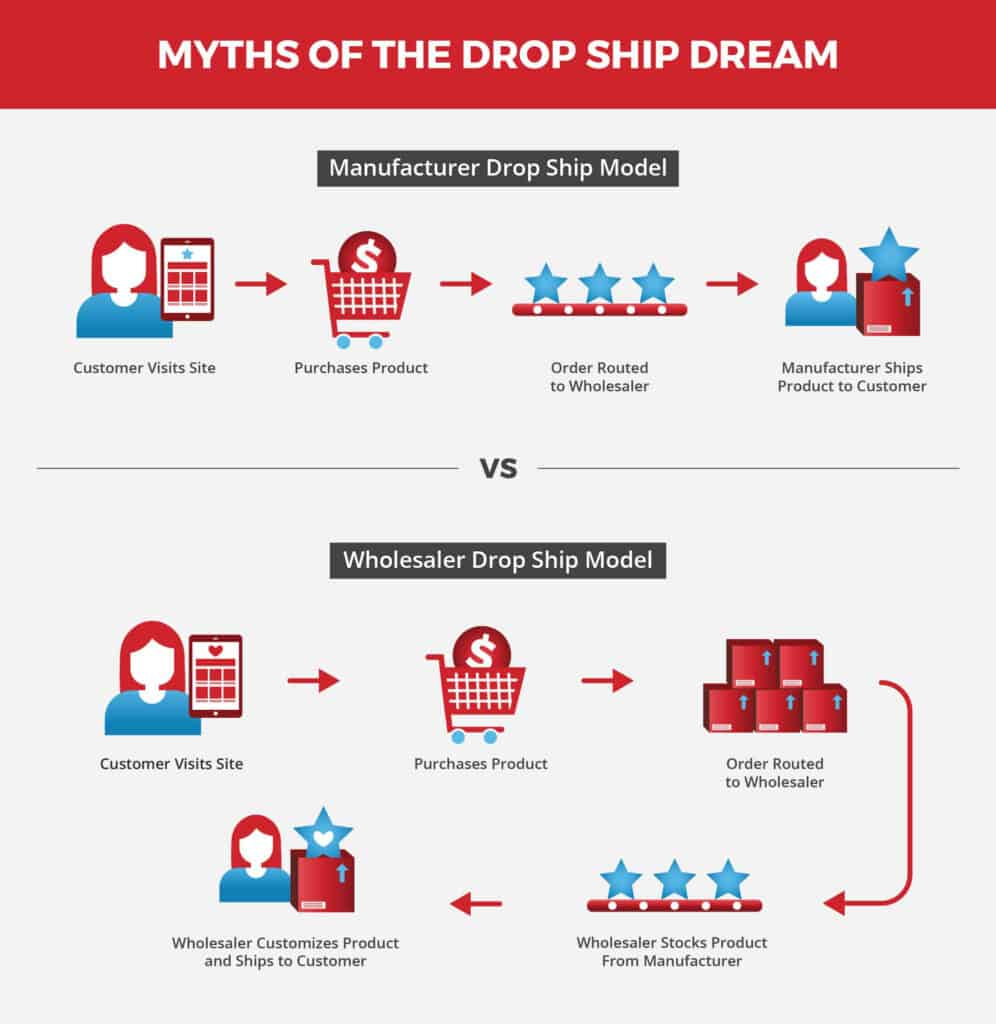 Common Drop Shipping Myths