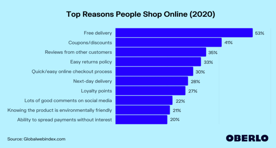 reasons behind eCommerce best practices