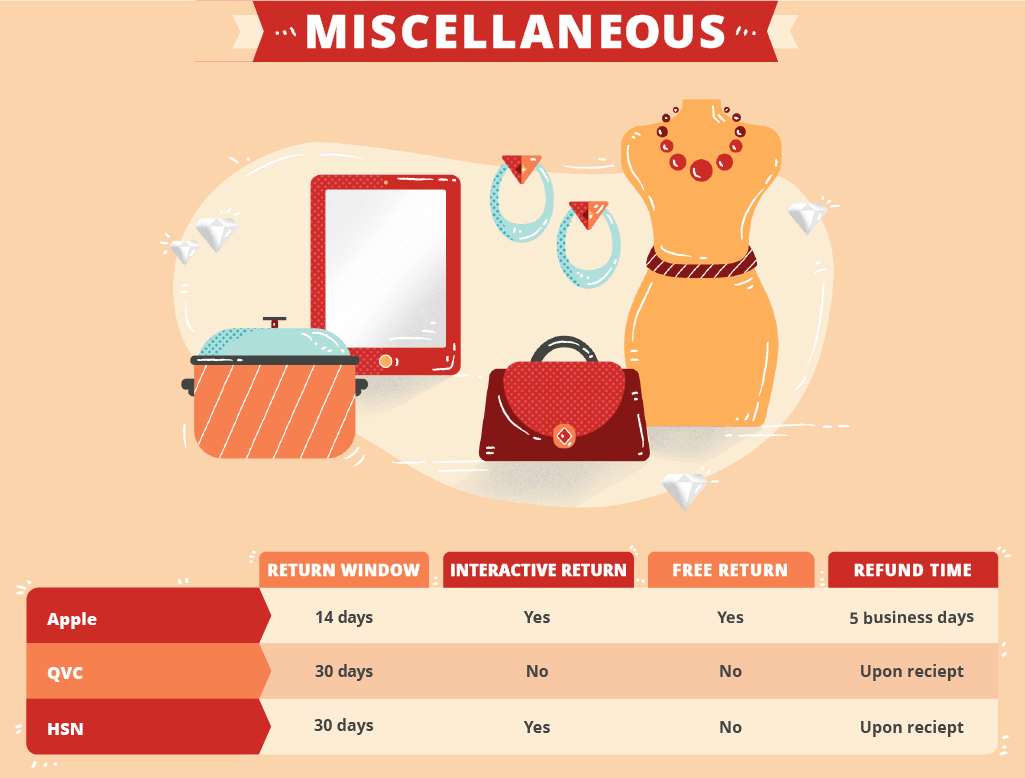 miscellaneous-retailers-return-policies