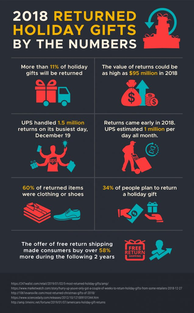Returned Holiday Gifts by the numbers