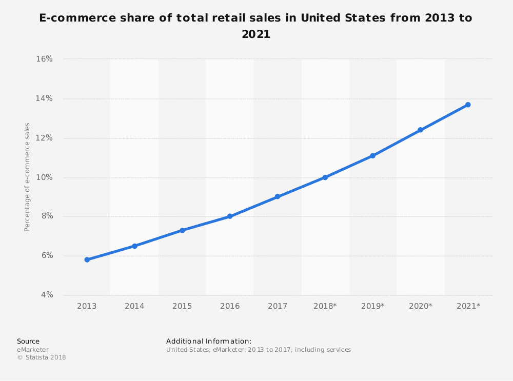 US retail sales growth 2013 2021